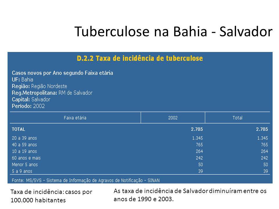 Tuberculose na Bahia - Salvador