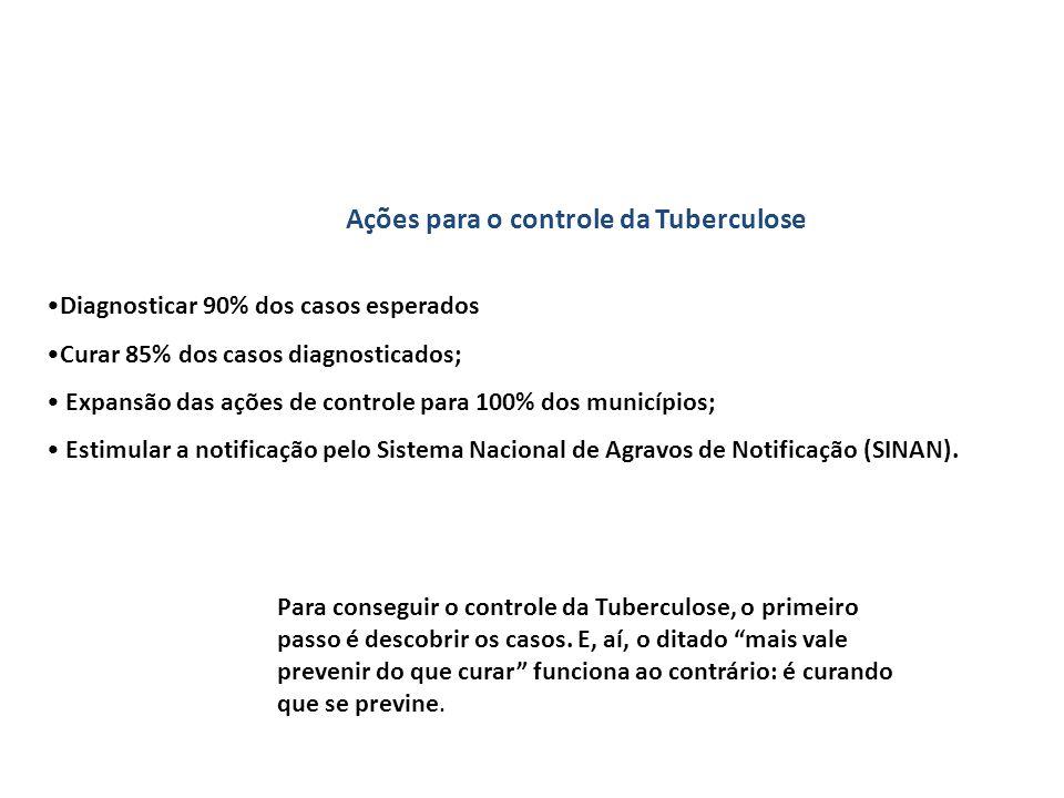 Ações para o controle da Tuberculose