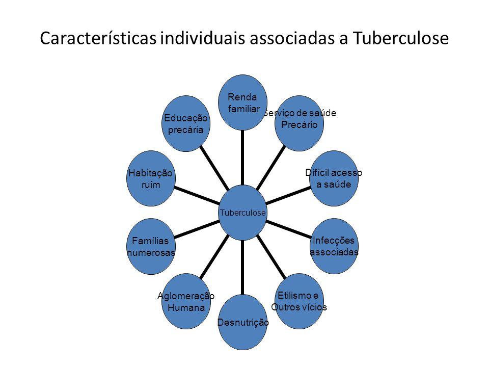Características individuais associadas a Tuberculose