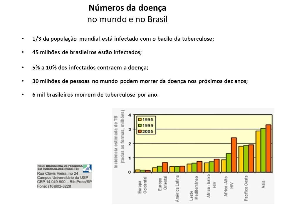 Números da doença no mundo e no Brasil