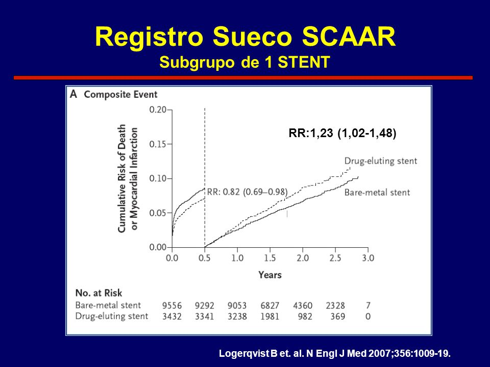 Registro Sueco SCAAR Subgrupo de 1 STENT