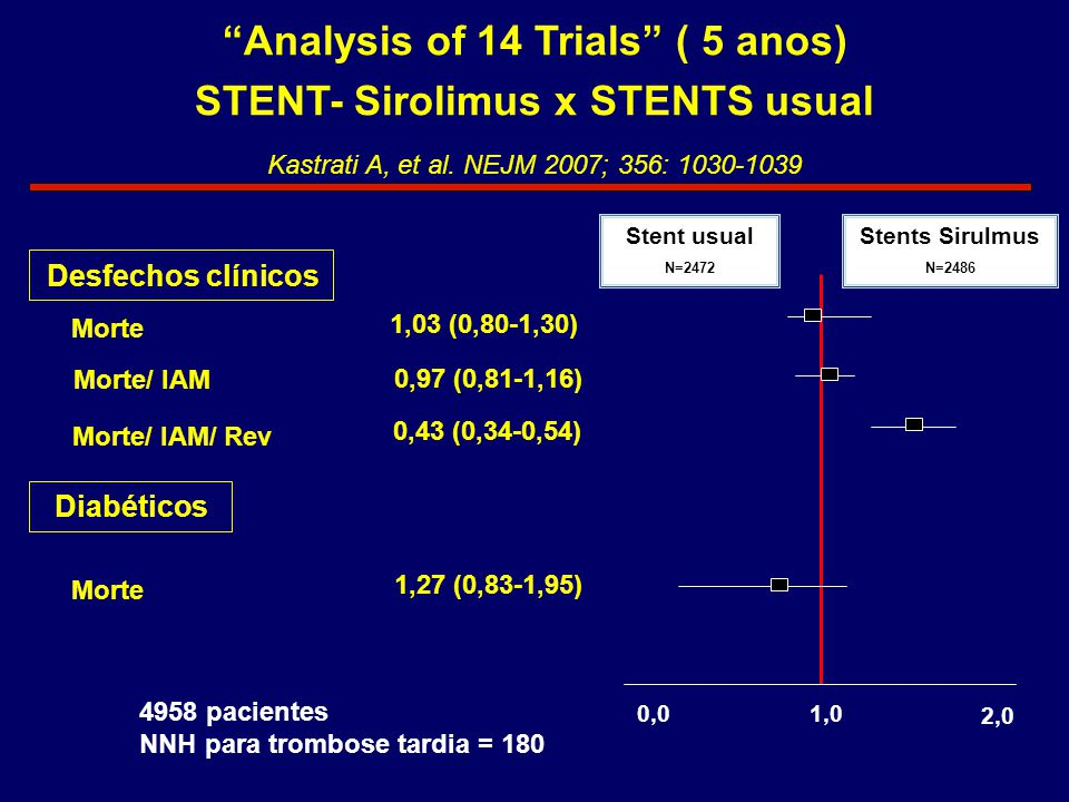 Analysis of 14 Trials ( 5 anos) STENT- Sirolimus x STENTS usual