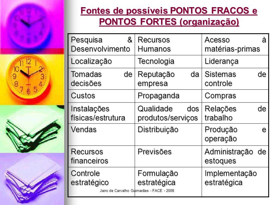 Fontes de possíveis PONTOS FRACOS e PONTOS FORTES (organização)