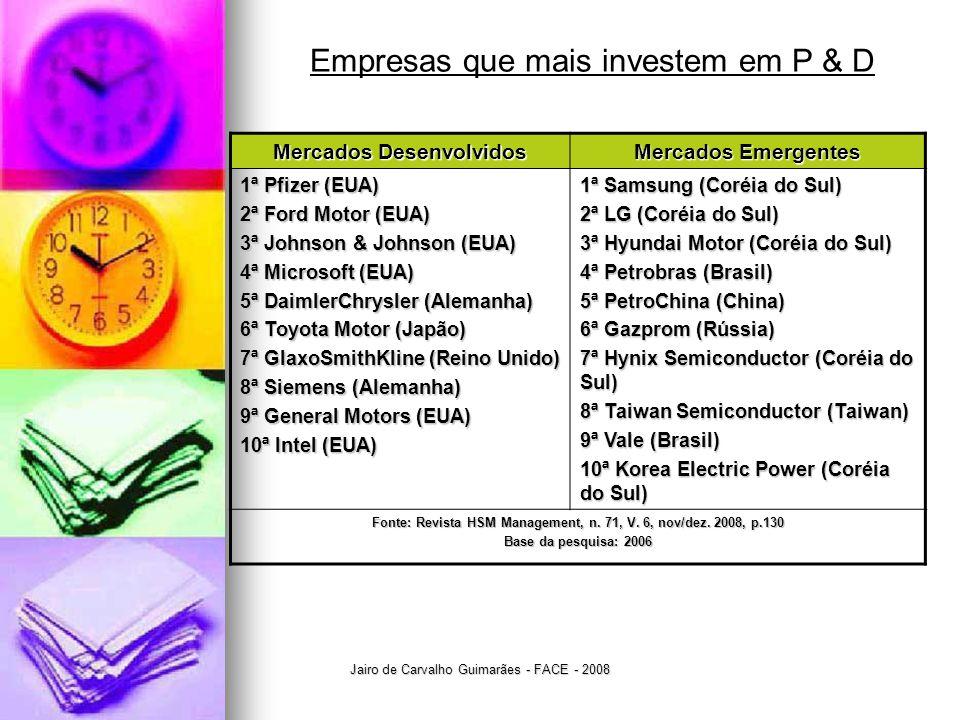 Empresas que mais investem em P & D