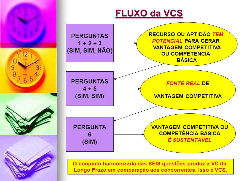 FLUXO da VCS PERGUNTAS 1 + 2 + 3 (SIM, SIM, NÃO) PERGUNTAS 4 + 5