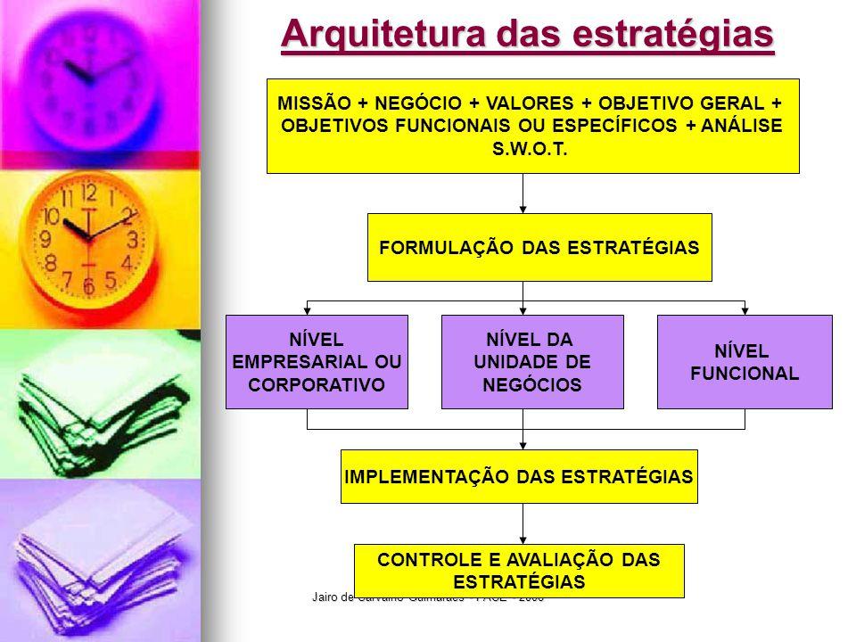Arquitetura das estratégias