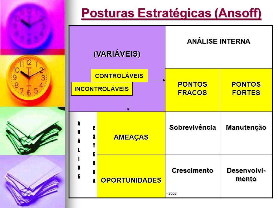 Posturas Estratégicas (Ansoff)