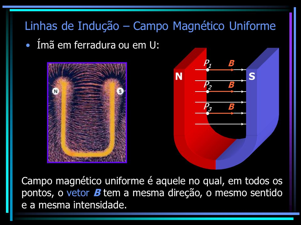 Linhas de Indução – Campo Magnético Uniforme