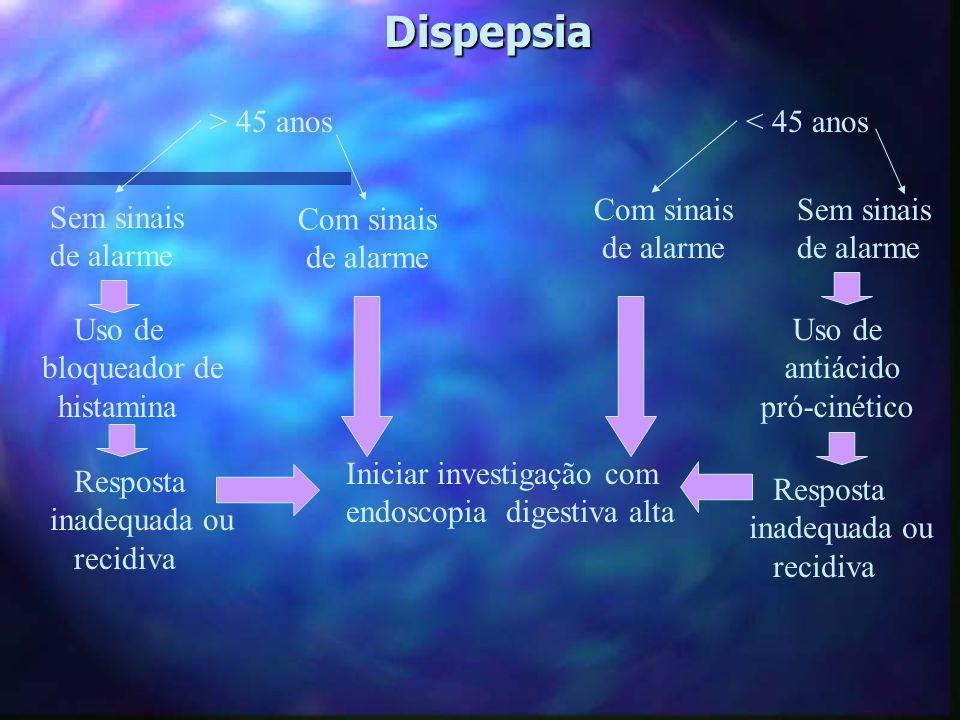 Dispepsia > 45 anos < 45 anos Com sinais de alarme Sem sinais