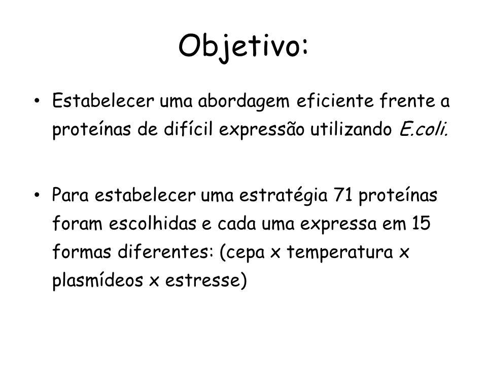 Objetivo: Estabelecer uma abordagem eficiente frente a proteínas de difícil expressão utilizando E.coli.