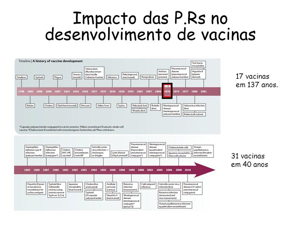 Impacto das P.Rs no desenvolvimento de vacinas