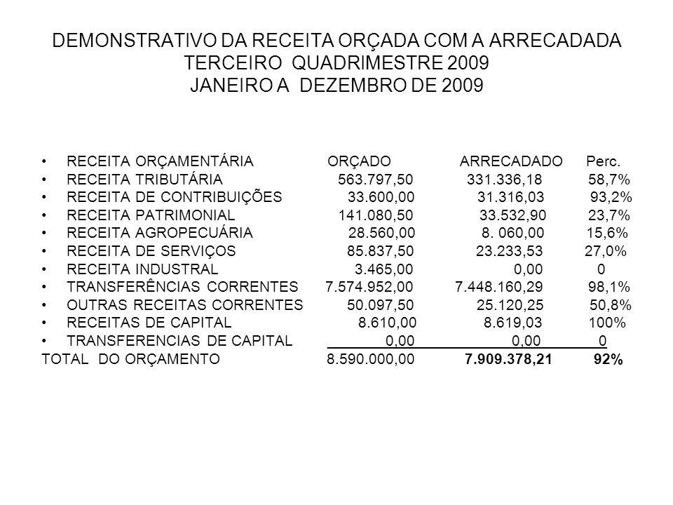 DEMONSTRATIVO DA RECEITA ORÇADA COM A ARRECADADA TERCEIRO QUADRIMESTRE 2009 JANEIRO A DEZEMBRO DE 2009