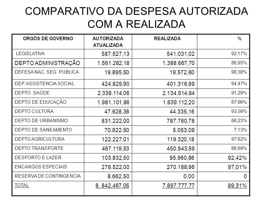 COMPARATIVO DA DESPESA AUTORIZADA COM A REALIZADA