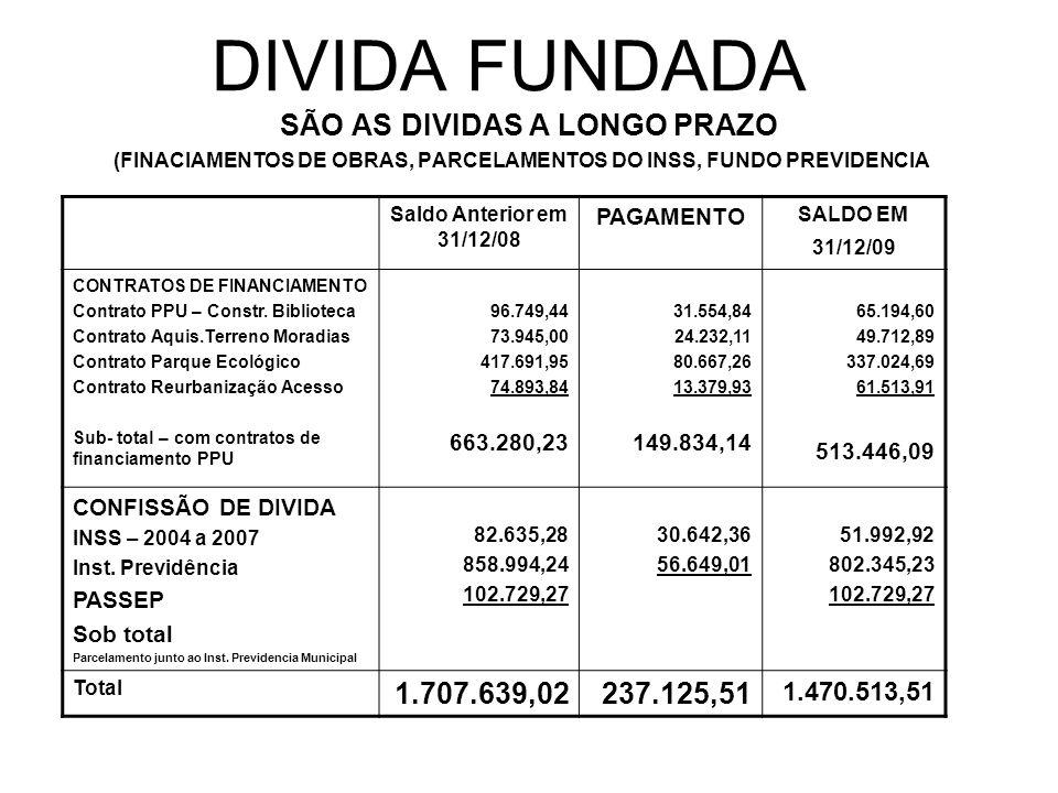 DIVIDA FUNDADA SÃO AS DIVIDAS A LONGO PRAZO (FINACIAMENTOS DE OBRAS, PARCELAMENTOS DO INSS, FUNDO PREVIDENCIA