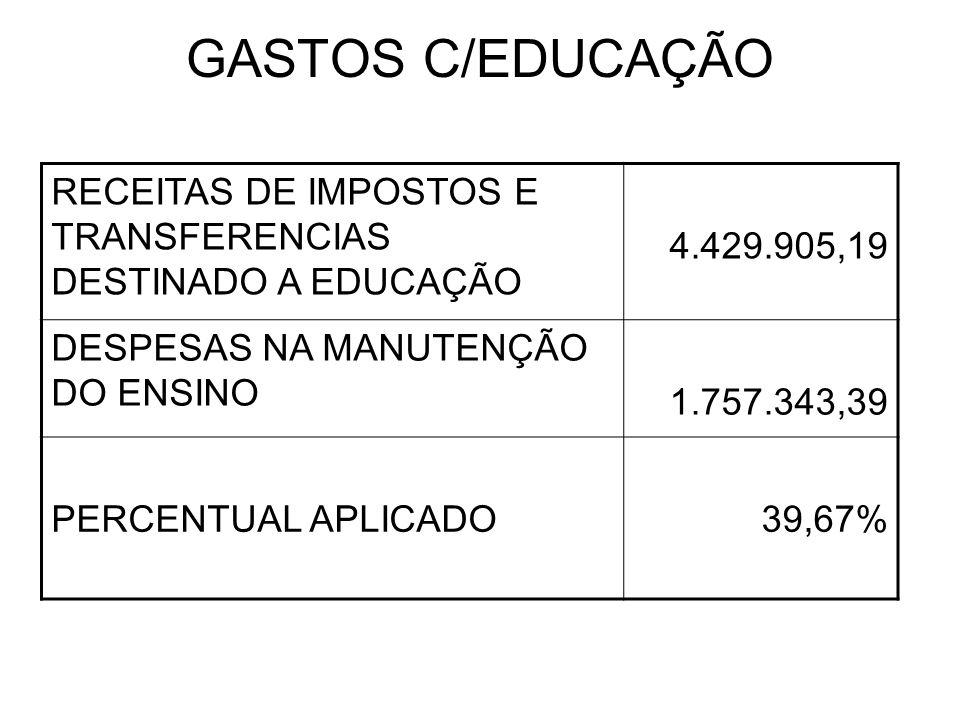 GASTOS C/EDUCAÇÃO RECEITAS DE IMPOSTOS E TRANSFERENCIAS DESTINADO A EDUCAÇÃO. 4.429.905,19. DESPESAS NA MANUTENÇÃO DO ENSINO.
