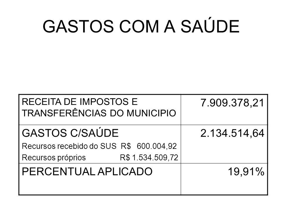 GASTOS COM A SAÚDE 7.909.378,21 GASTOS C/SAÚDE 2.134.514,64