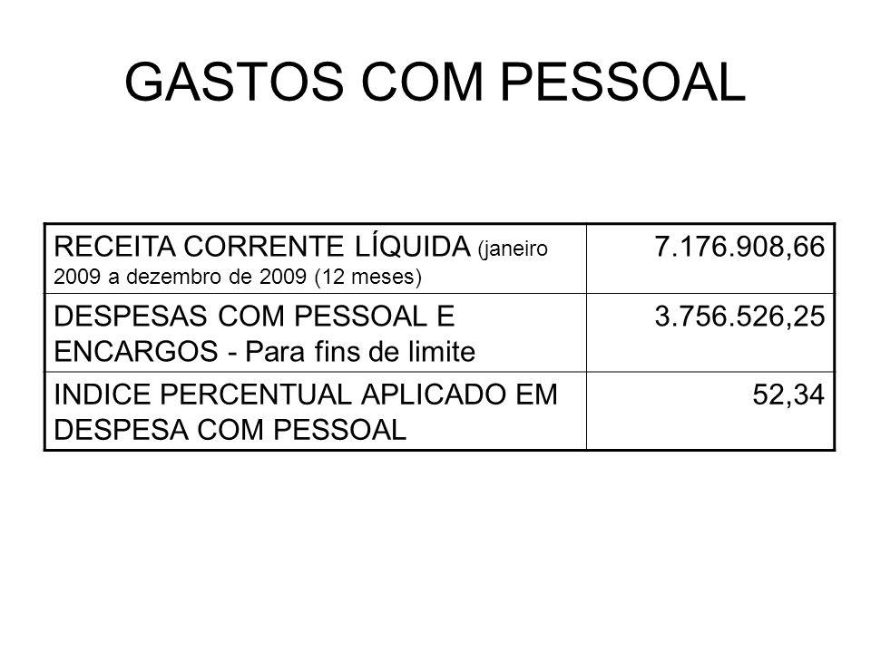 GASTOS COM PESSOAL RECEITA CORRENTE LÍQUIDA (janeiro 2009 a dezembro de 2009 (12 meses) 7.176.908,66.