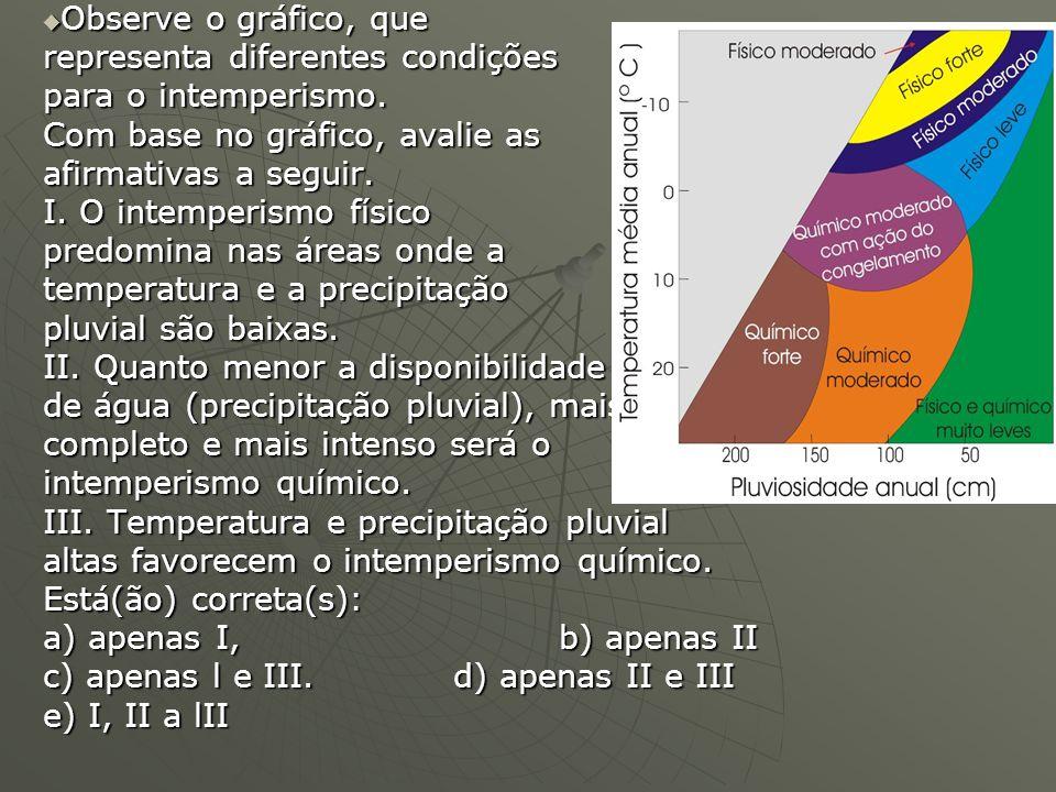 Observe o gráfico, que representa diferentes condições. para o intemperismo. Com base no gráfico, avalie as.