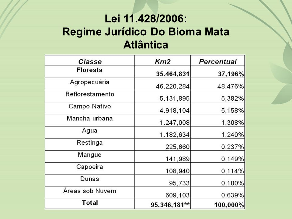 Lei 11.428/2006: Regime Jurídico Do Bioma Mata Atlântica