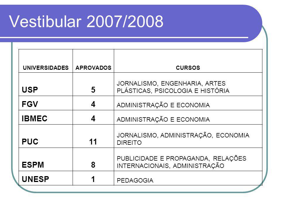 Vestibular 2007/2008 USP 5 FGV 4 IBMEC PUC 11 ESPM 8 UNESP 1
