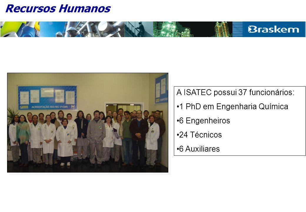 Recursos Humanos A ISATEC possui 37 funcionários: