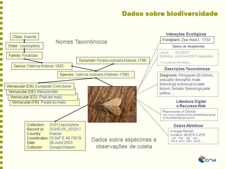 Dados sobre biodiversidade