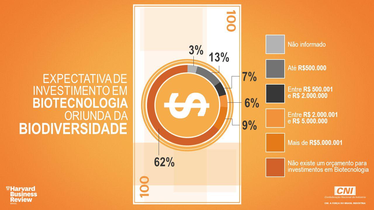 EXPECTATIVA DE INVESTIMENTO EM BIOTECNOLOGIA ORIUNDA DA BIODIVERSIDADE
