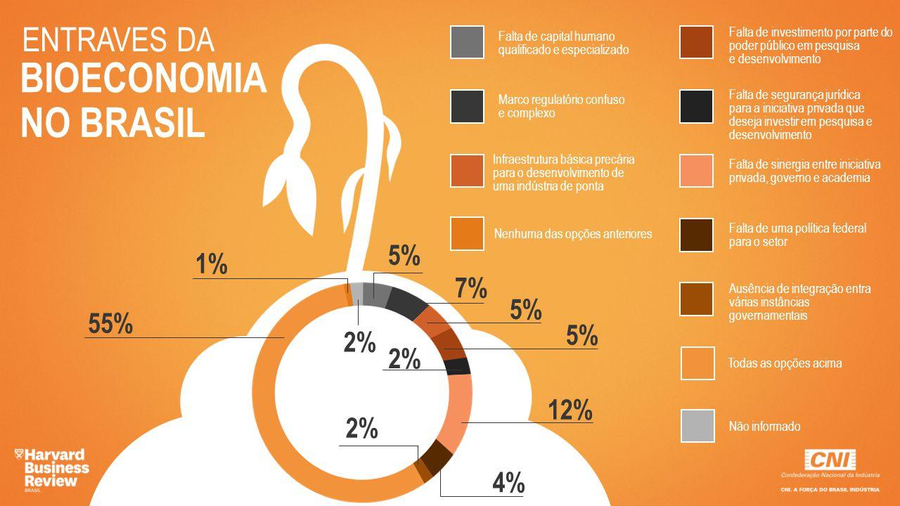 BIOECONOMIA NO BRASIL ENTRAVES DA 5% 1% 7% 5% 55% 5% 2% 2% 12% 2% 4%