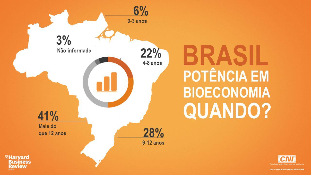 BRASIL QUANDO POTÊNCIA EM BIOECONOMIA 6% 3% 22% 41% 28% 0-3 anos