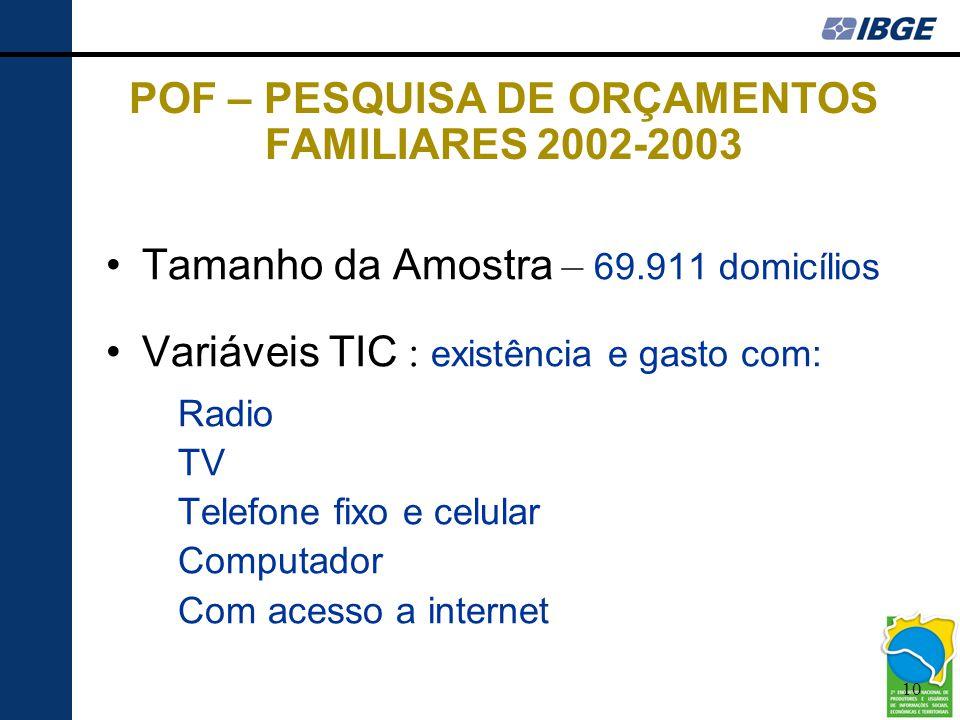 POF – PESQUISA DE ORÇAMENTOS FAMILIARES 2002-2003
