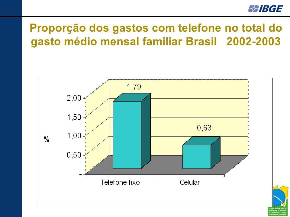 Proporção dos gastos com telefone no total do gasto médio mensal familiar Brasil 2002-2003