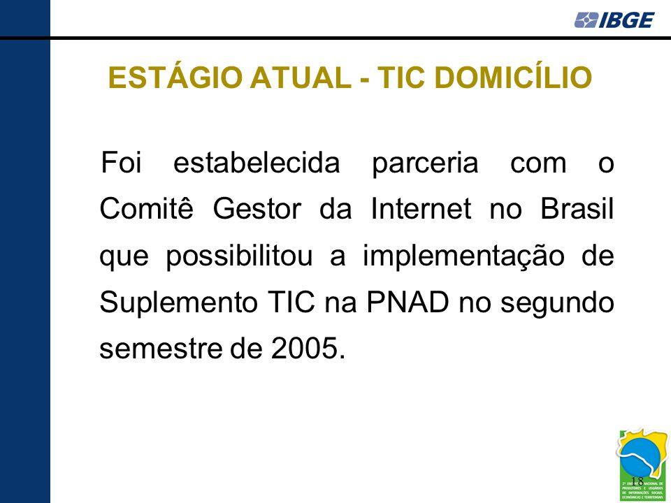 ESTÁGIO ATUAL - TIC DOMICÍLIO