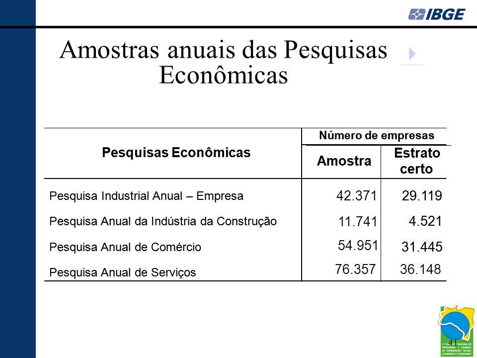 Amostras anuais das Pesquisas Econômicas