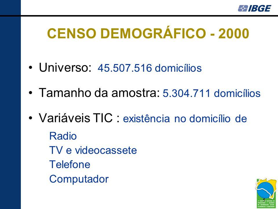 CENSO DEMOGRÁFICO - 2000 Universo: 45.507.516 domicílios