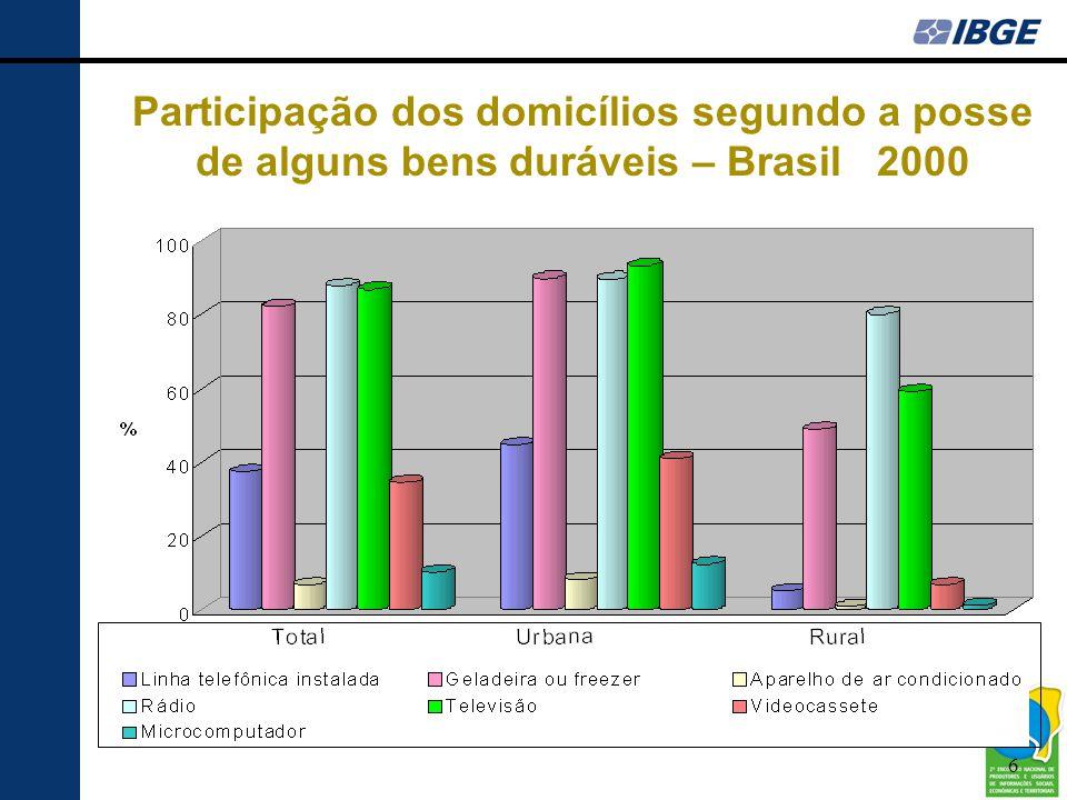 Participação dos domicílios segundo a posse de alguns bens duráveis – Brasil 2000