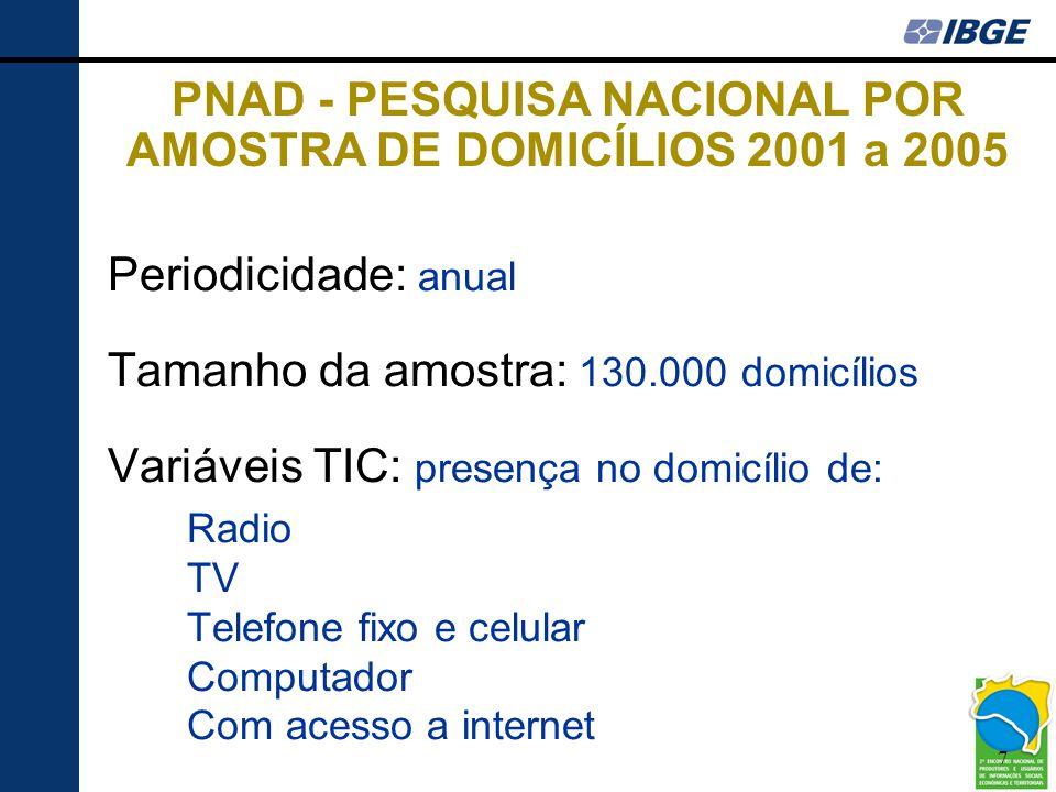 PNAD - PESQUISA NACIONAL POR AMOSTRA DE DOMICÍLIOS 2001 a 2005