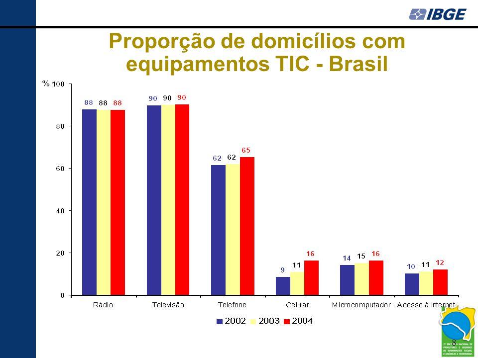 Proporção de domicílios com equipamentos TIC - Brasil