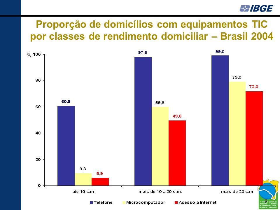 Proporção de domicílios com equipamentos TIC por classes de rendimento domiciliar – Brasil 2004
