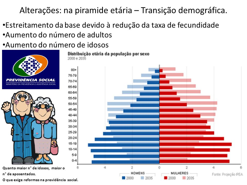 Alterações: na piramide etária – Transição demográfica.