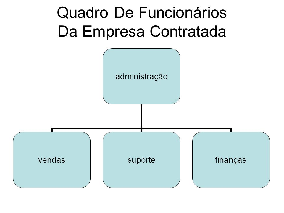 Quadro De Funcionários Da Empresa Contratada