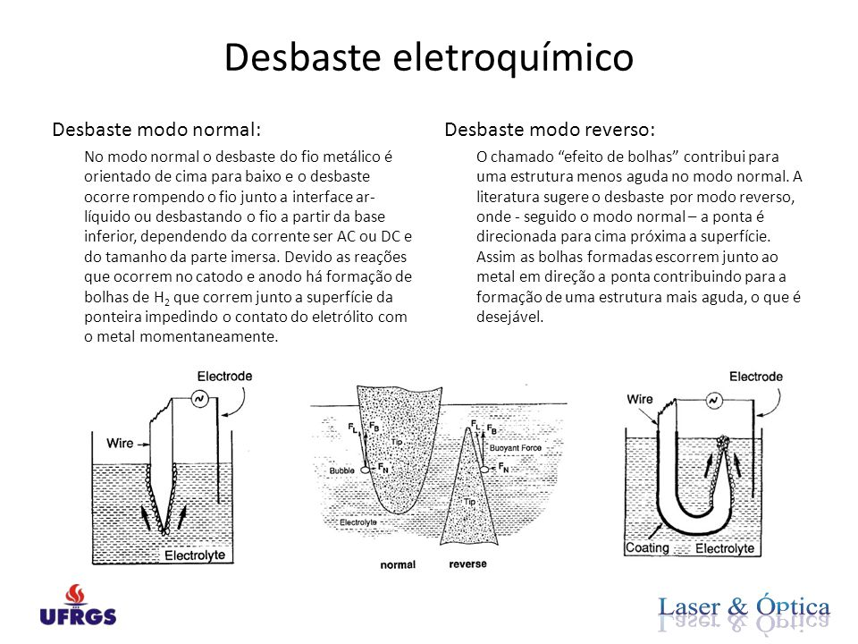 Desbaste eletroquímico