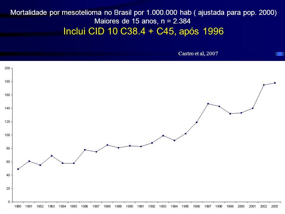 Mortalidade por mesotelioma no Brasil por 1. 000