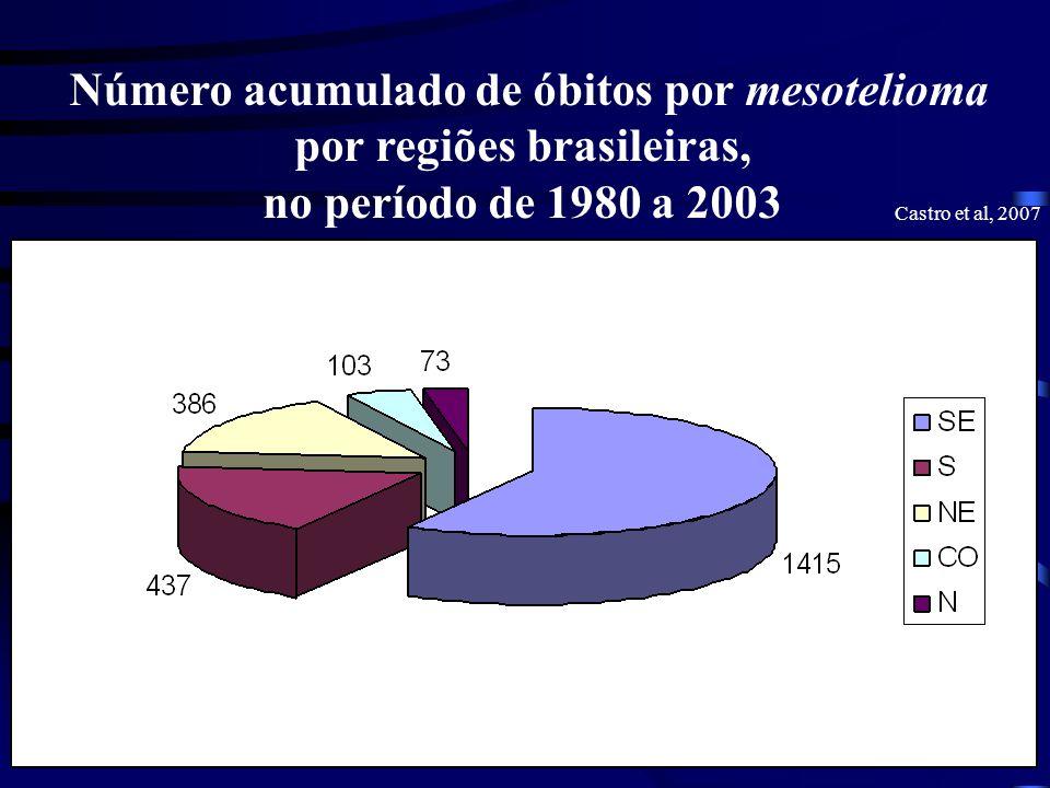 Número acumulado de óbitos por mesotelioma por regiões brasileiras,