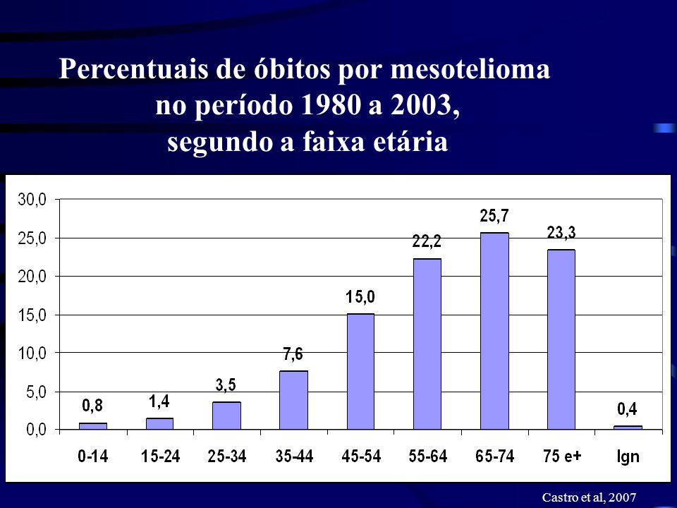 Percentuais de óbitos por mesotelioma