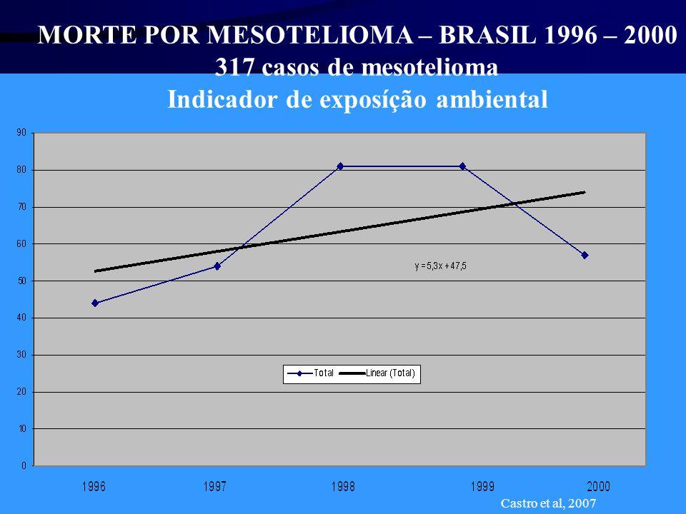 MORTE POR MESOTELIOMA – BRASIL 1996 – 2000 317 casos de mesotelioma