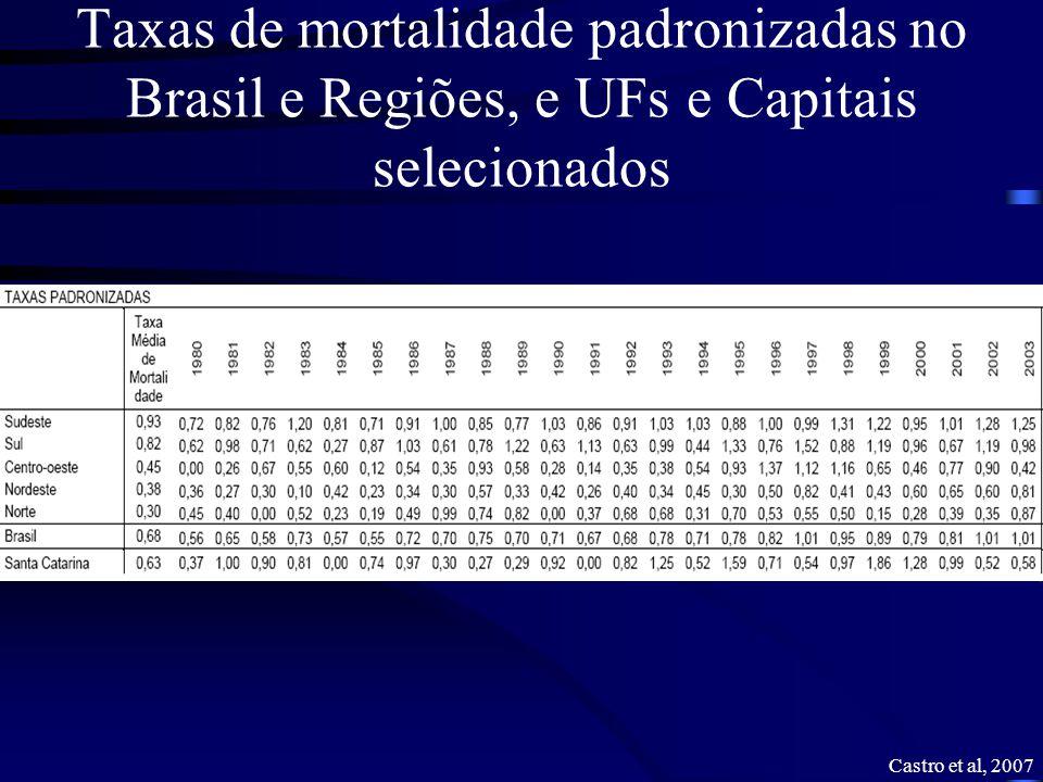 Taxas de mortalidade padronizadas no Brasil e Regiões, e UFs e Capitais selecionados
