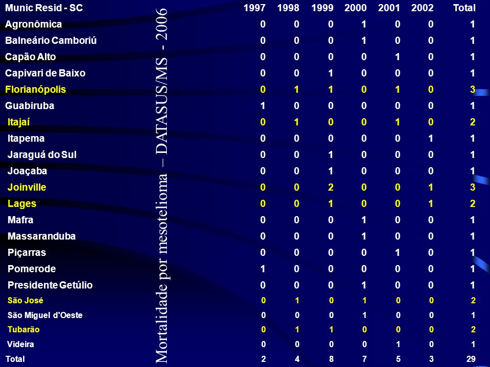 Mortalidade por mesotelioma – DATASUS/MS - 2006