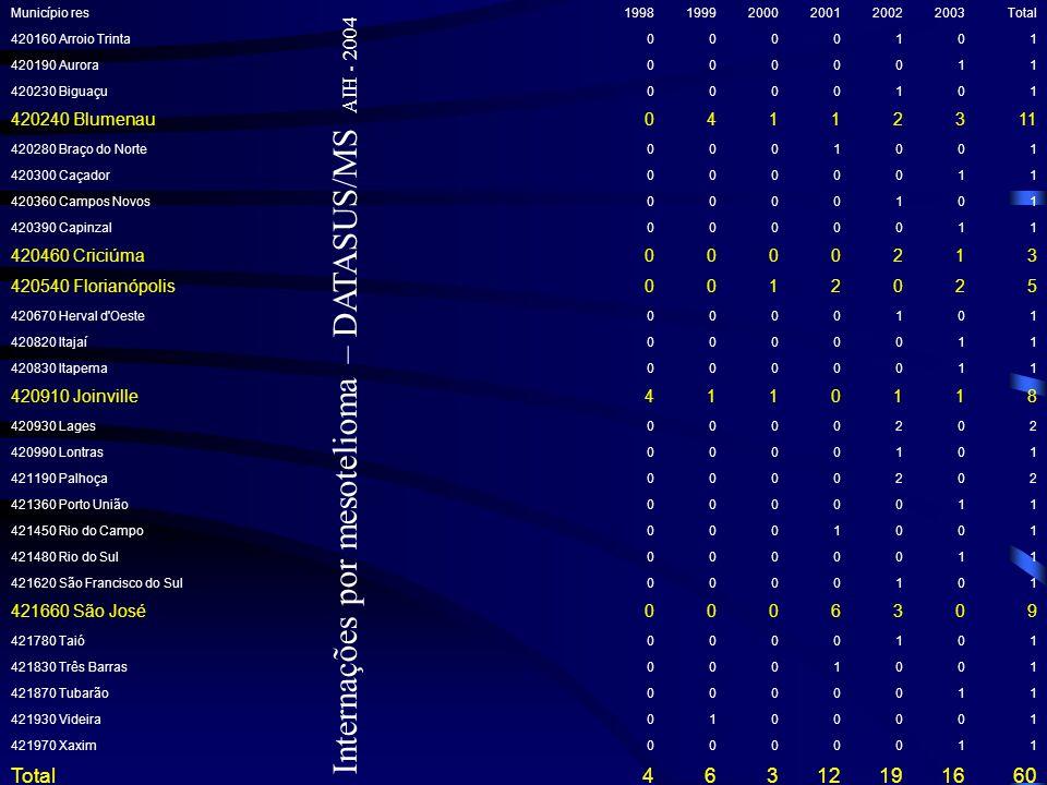 Internações por mesotelioma – DATASUS/MS AIH - 2004