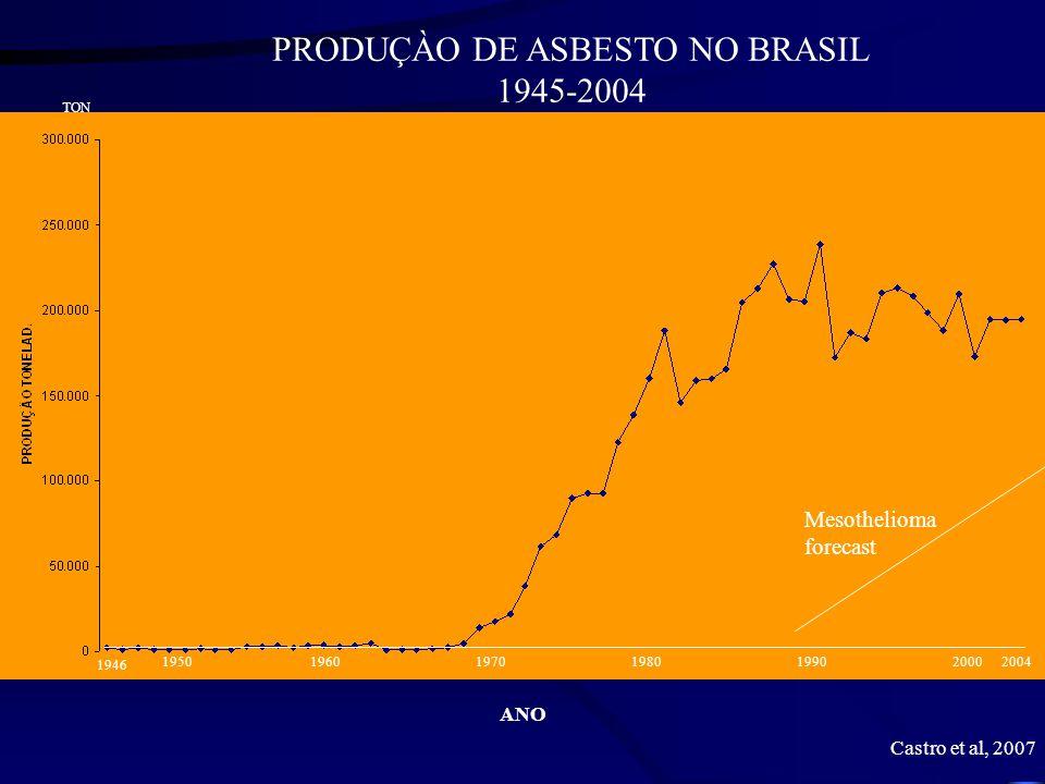 PRODUÇÀO DE ASBESTO NO BRASIL