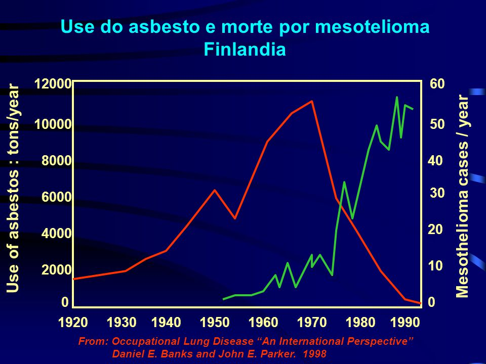 Use do asbesto e morte por mesotelioma Finlandia